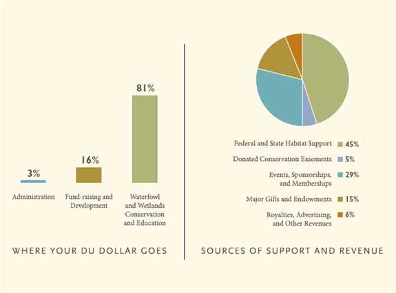 Ducks Unlimited financial information for Fiscal Year 2013
